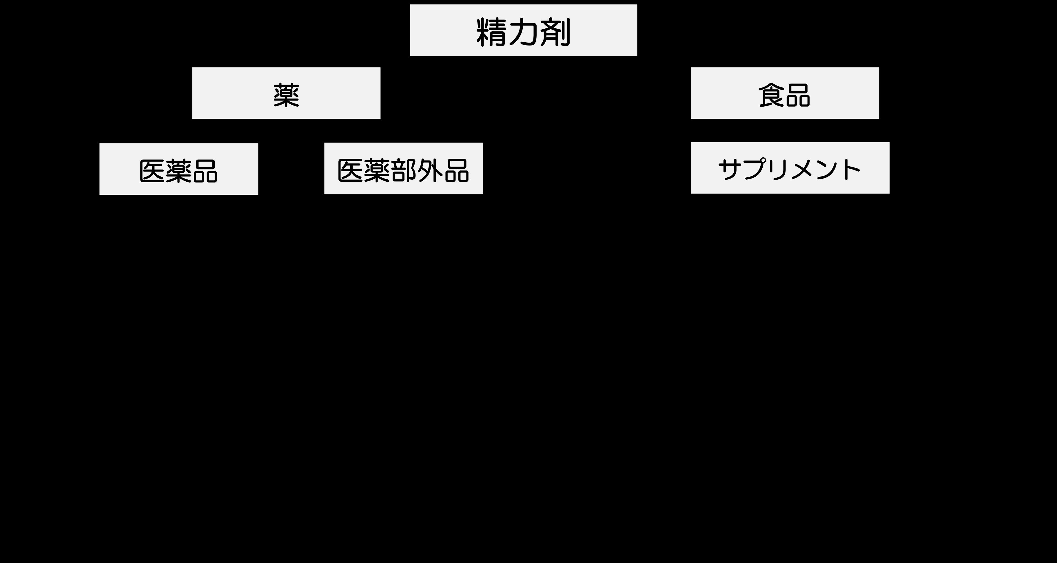 精力剤 分類