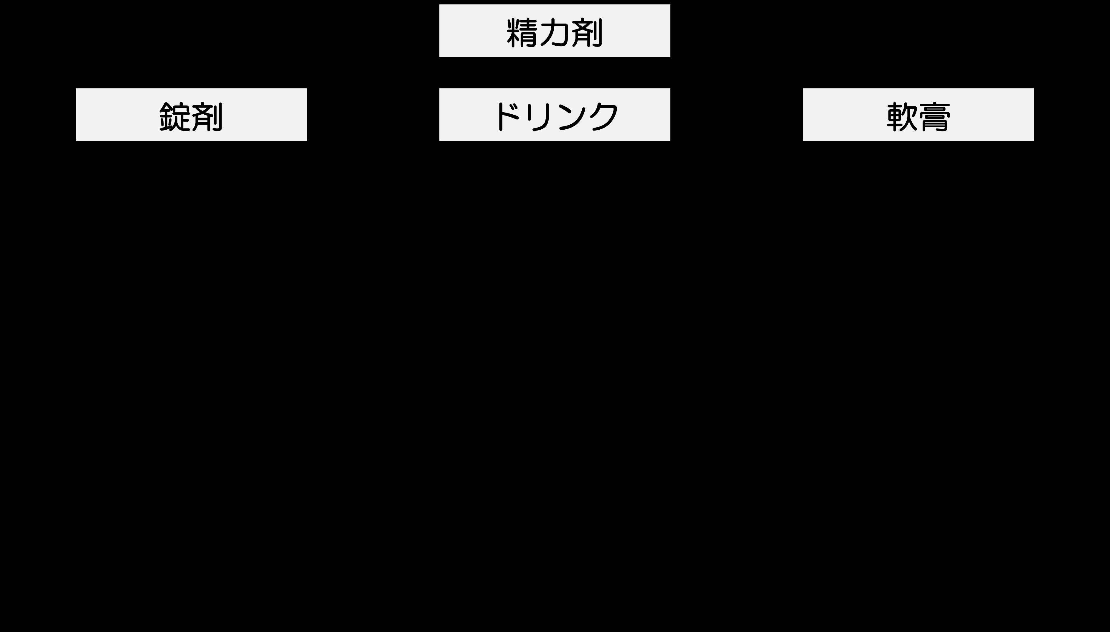 精力剤 形状