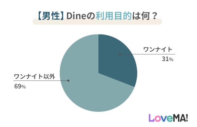 男性のDine利用目的のグラフ