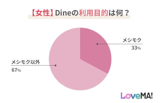 女性のDine利用目的のグラフ