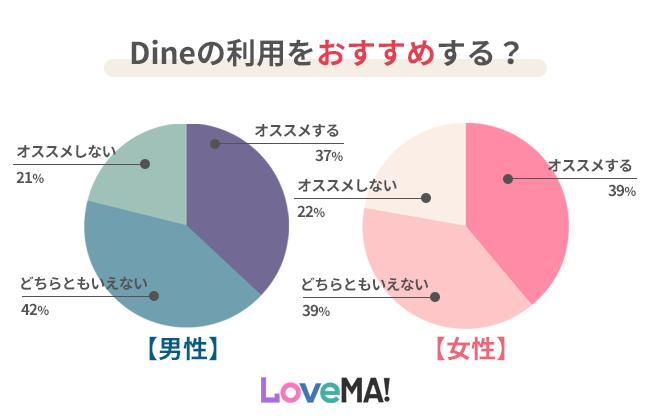 Dineの利用をおすすめするかのグラフ
