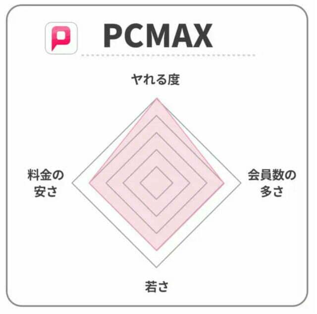 PCMAXのレーダーチャート