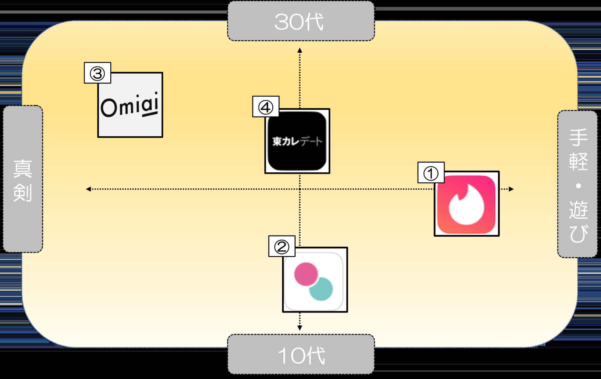 マッチングアプリ 特徴