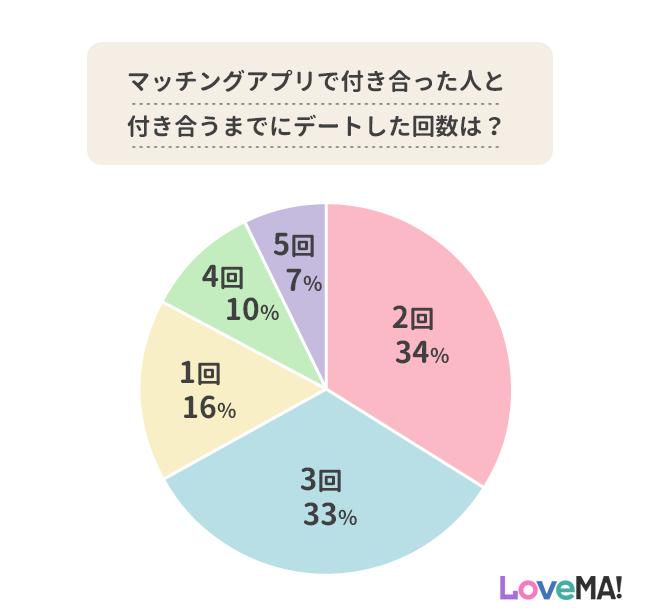 マッチングアプリで付き合うまでの平均的なデート回数円グラフ