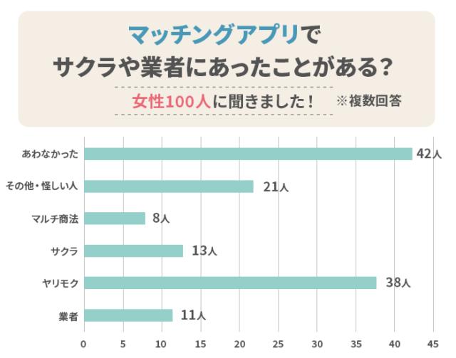 サクラや業者にあった割合(アンケート調査)