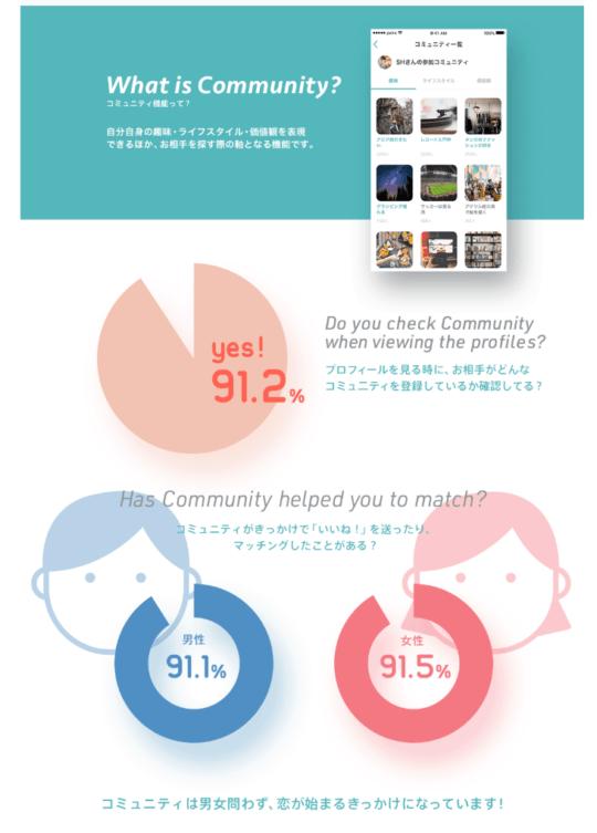 ペアーズコミュニティを通じてマッチした人の割合