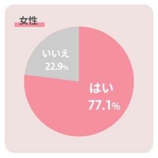 「アンケート調査:『いいねの数は気になる』が男女ともに70%」