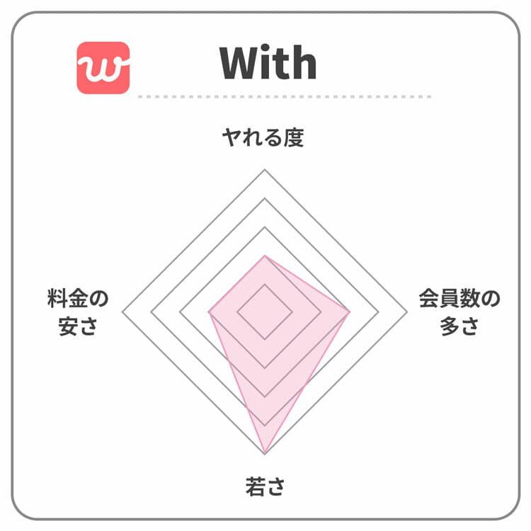 withのレーダーチャート