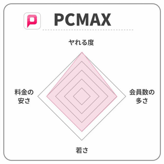 PCMAXのレーダーチャー